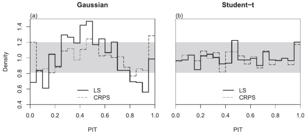 PIT histograms