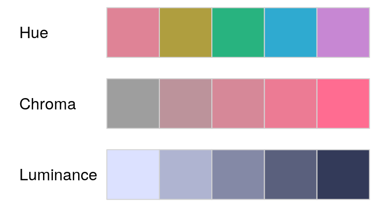 colorspace: New Tools for Colors and Palettes