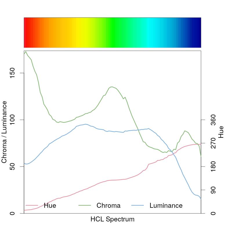 influenza-rainbow-spectrum