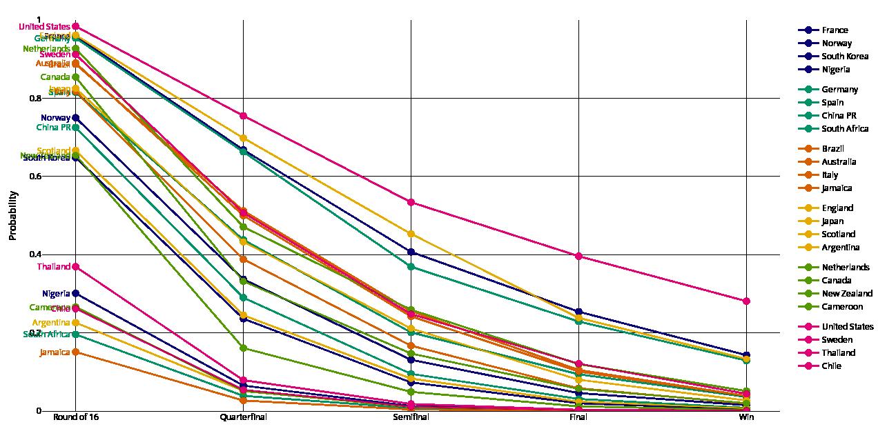 Line plot: Survival probabilities