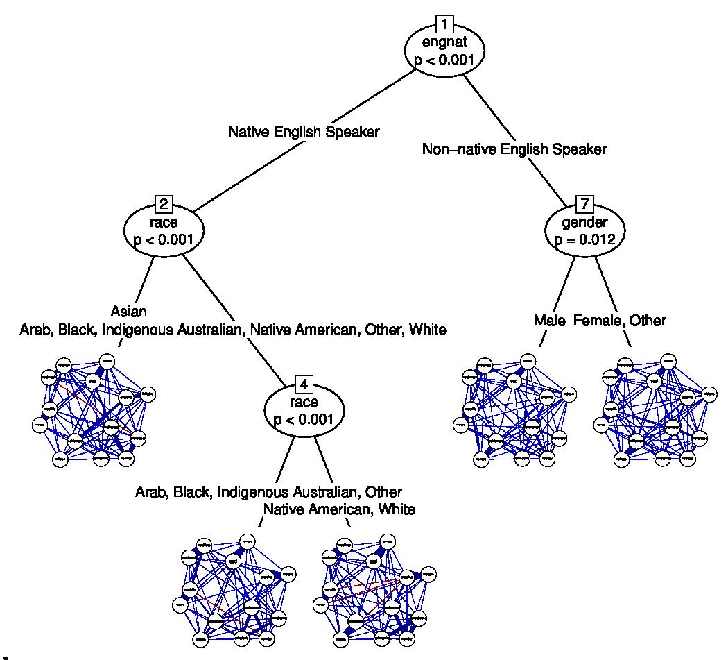 DASS network tree