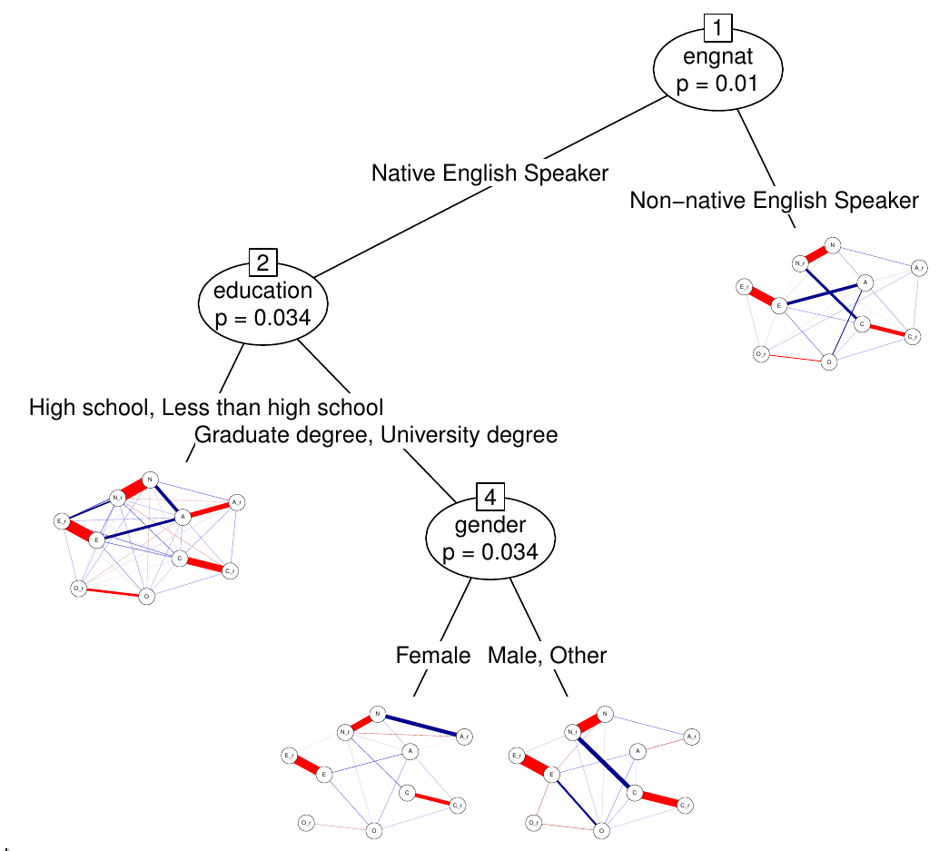 Network model trees