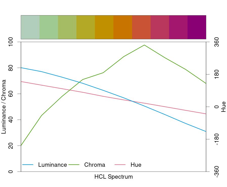 dorian-hclrainbow-spectrum
