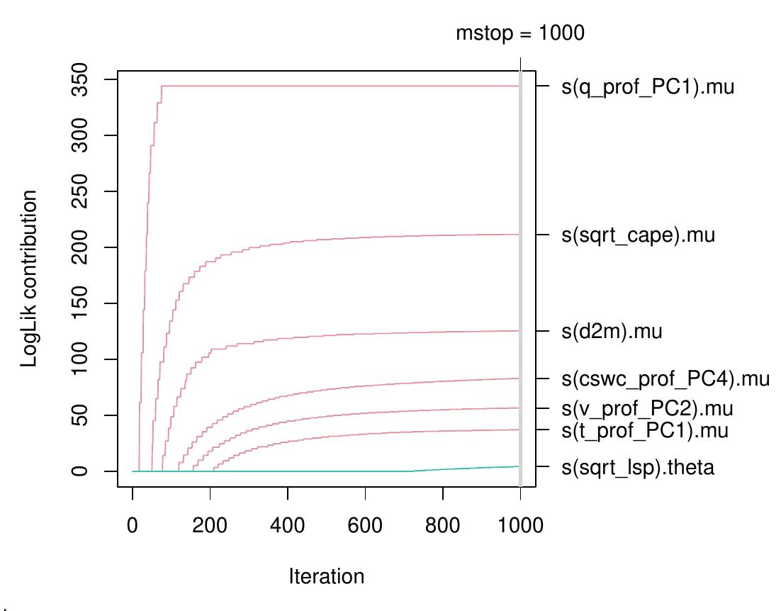 flash model, likelihood contributions