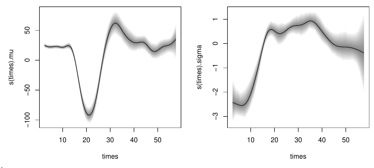 mcycle distributional regression