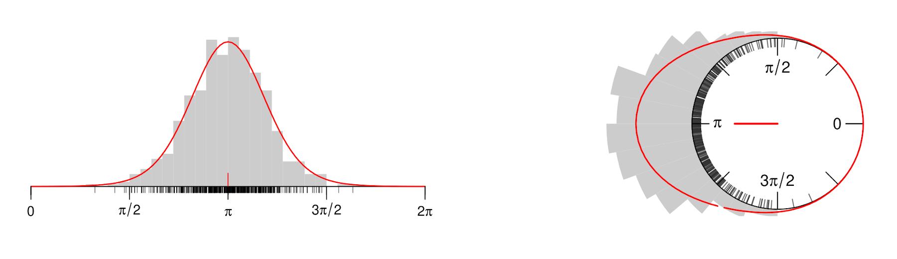 von Mises density