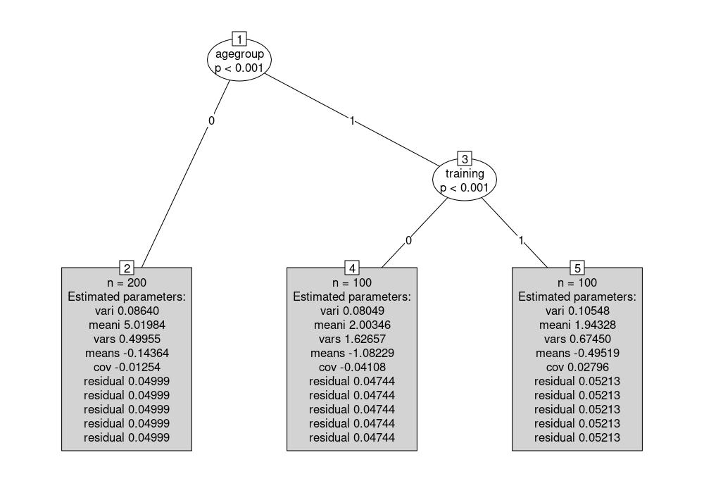 Growth curve model tree