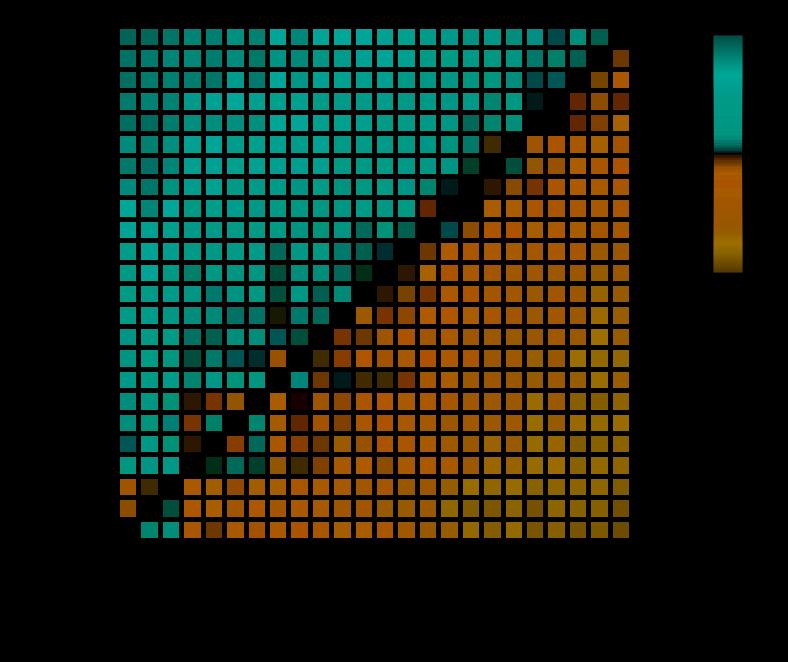Heatmap: Match probabilities