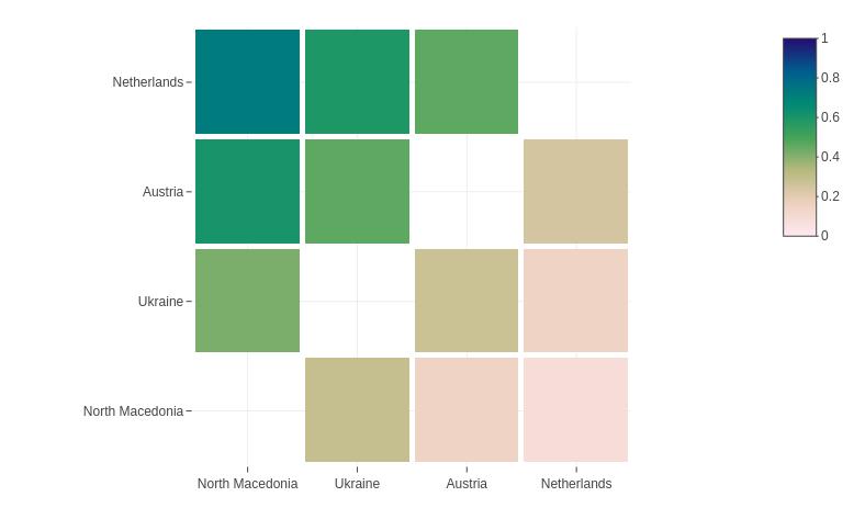 Heatmap: Match probabilities for Group C